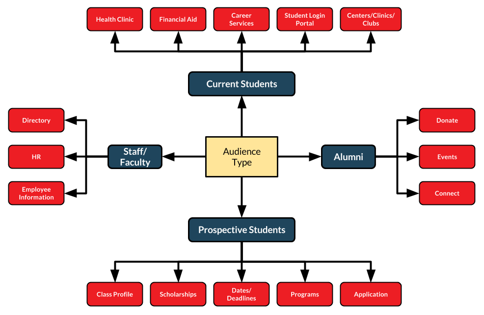 Segmenting Higher Ed Content Audiences